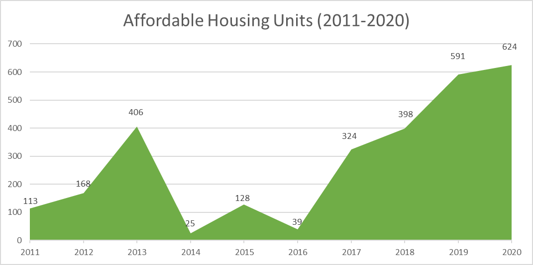 Affordable Housing Graph