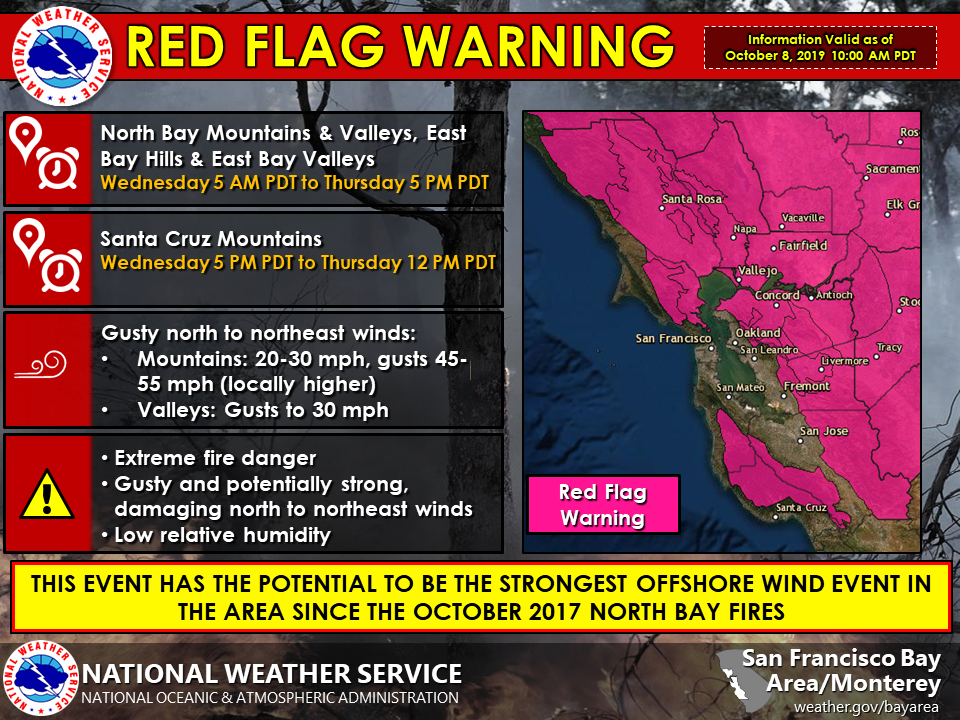 Red Flag Warning October 8, 2019