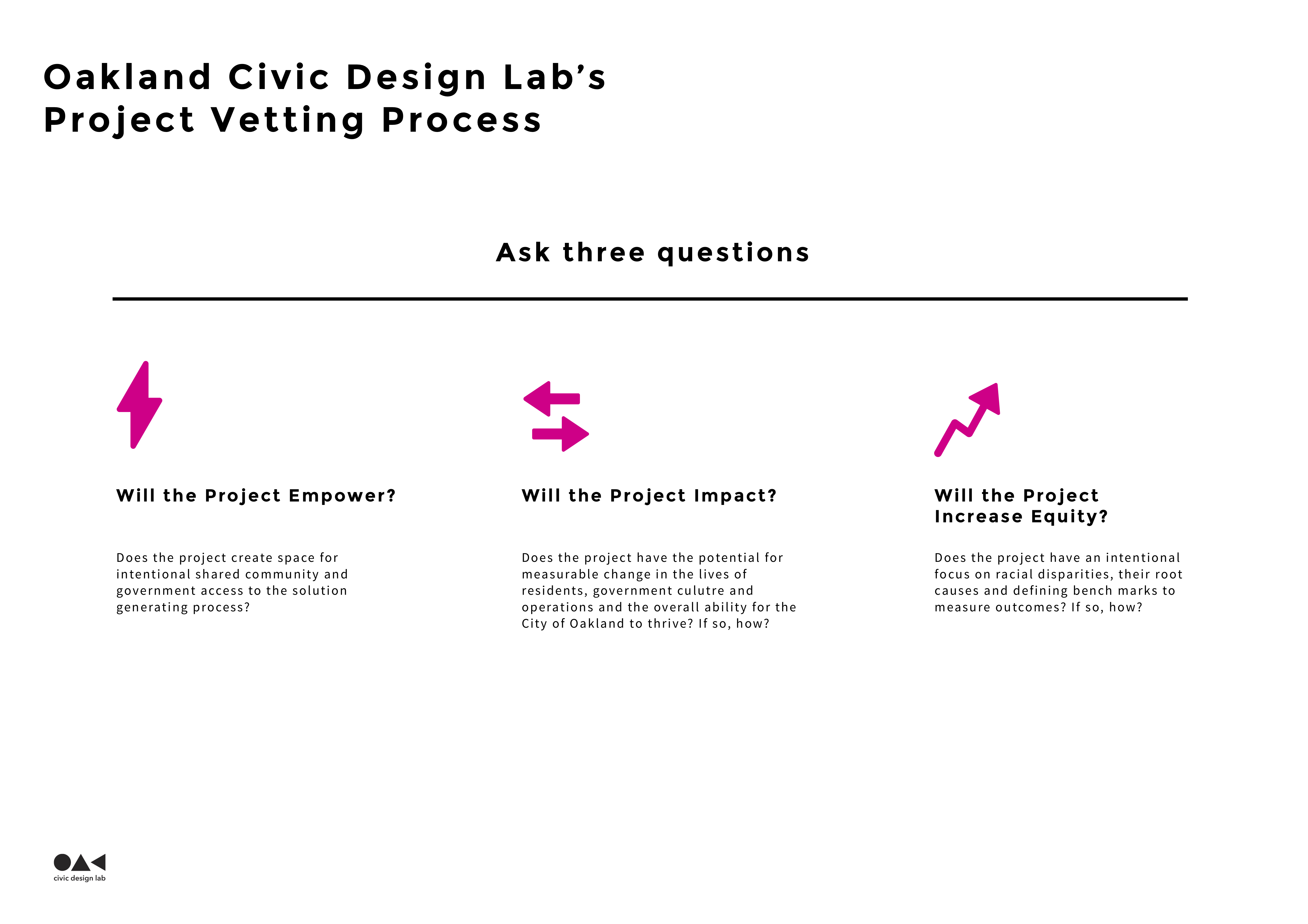 The Civic Design Lab's Project Vetting Process Image